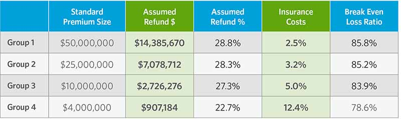 The table shows standard premium size, assumed refund amount, assumed refund percentage, insurance costs, and break-even loss ratio for four groups. Group one has a $50 million standard premium size, an assumed refund amount of $14,385,670; an assumed refund percentage of 28.8%; 2.5% insurance costs; and a break-even loss ratio of 85.8%. Group 2 has a standard premium size of $25 million; an assumed refund amount of $7,078,712; an assumed refund percentage of 28.8%; 3.2% insurance costs; and 85.2% break-even loss ratio. Group 3 has a $10 million standard premium size, an assumed refund amount of $2,726.276; an assumed refund percentage of 27.3%; 5% insurance costs; and 83.9% break-even loss ratio. Group 4 has a $4 million standard premium size; an assumed refund amount of $907,184; assumed refund percentage of 22.7%; 12.4% insurance costs; and a 78.6% break-even loss ratio.
